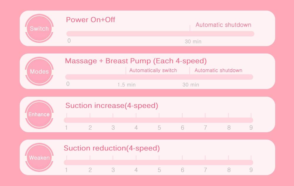 Breast Pumps Bilateral Milk Pump Baby Bottle Postnatal Supplies Electric Milk Extractor Breast Pump USB Powered Baby Breast Feed